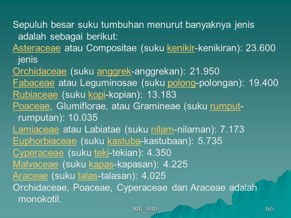 KRT-2010 165 Sepuluh besar suku tumbuhan menurut banyaknya jenis adalah sebagai berikut: AsteraceaeAsteraceae atau Compositae (suku kenikir-kenikiran): 23.600 jeniskenikir OrchidaceaeOrchidaceae (suku anggrek-anggrekan): 21.950anggrek FabaceaeFabaceae atau Leguminosae (suku polong-polongan): 19.400polong RubiaceaeRubiaceae (suku kopi-kopian): 13.183kopi PoaceaePoaceae, Glumiflorae, atau Gramineae (suku rumput- rumputan): 10.035rumput LamiaceaeLamiaceae atau Labiatae (suku nilam-nilaman): 7.173nilam EuphorbiaceaeEuphorbiaceae (suku kastuba-kastubaan): 5.735kastuba CyperaceaeCyperaceae (suku teki-tekian): 4.350teki MalvaceaeMalvaceae (suku kapas-kapasan): 4.225kapas AraceaeAraceae (suku talas-talasan): 4.025talas Orchidaceae, Poaceae, Cyperaceae dan Araceae adalah monokotil.