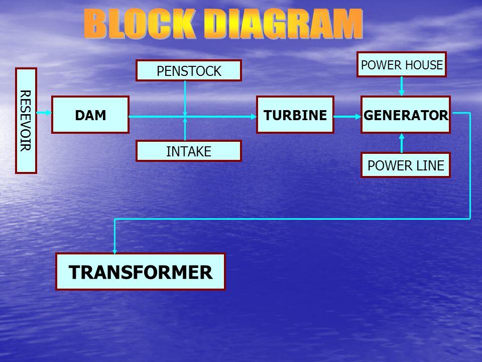 CONTOH SOAL Sumber air pada ketinggian h = 14 ft memberikan debit Q = 9 ft 3 /dt untuk menggerakkan kincir air berdiameter D = 12 ft.