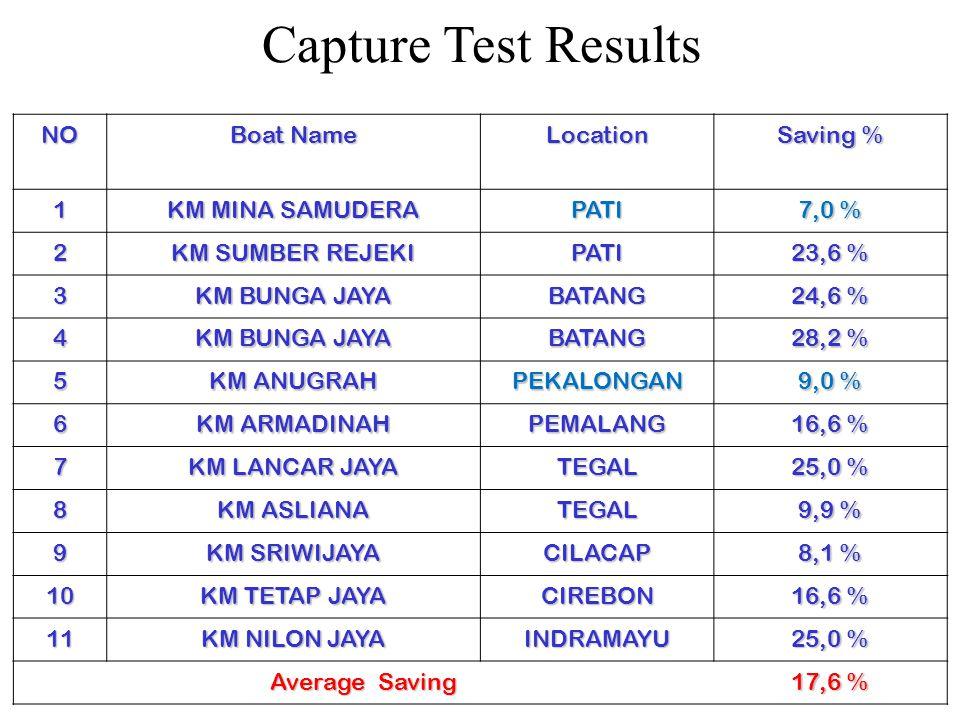 Capture Test Results NO Boat Name Location Saving % 1 KM MINA SAMUDERA PATI 7,0 % 2 KM SUMBER REJEKI PATI 23,6 % 3 KM BUNGA JAYA BATANG 24,6 % 4 KM BUNGA JAYA BATANG 28,2 % 5 KM ANUGRAH PEKALONGAN 9,0 % 6 KM ARMADINAH PEMALANG 16,6 % 7 KM LANCAR JAYA TEGAL 25,0 % 8 KM ASLIANA TEGAL 9,9 % 9 KM SRIWIJAYA CILACAP 8,1 % 10 KM TETAP JAYA CIREBON 16,6 % 11 KM NILON JAYA INDRAMAYU 25,0 % Average Saving 17,6 %