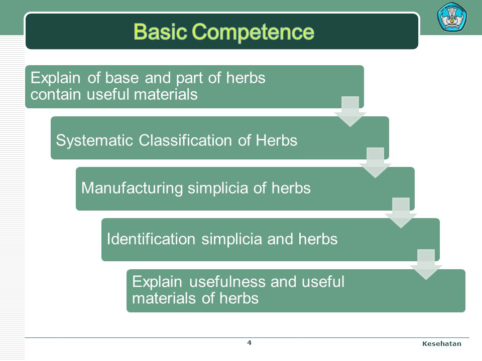 Standard of Competence: Understanding of Pharmacognocy Pharmacy at 1 st Grade