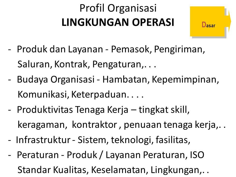 Profil Organisasi LINGKUNGAN OPERASI -Produk dan Layanan - Pemasok, Pengiriman, Saluran, Kontrak, Pengaturan,... -Budaya Organisasi - Hambatan, Kepemi
