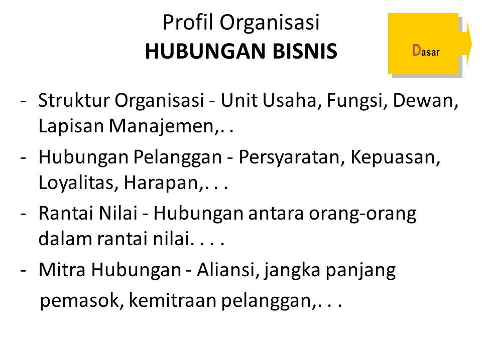Profil Organisasi HUBUNGAN BISNIS -Struktur Organisasi - Unit Usaha, Fungsi, Dewan, Lapisan Manajemen,.. -Hubungan Pelanggan - Persyaratan, Kepuasan,