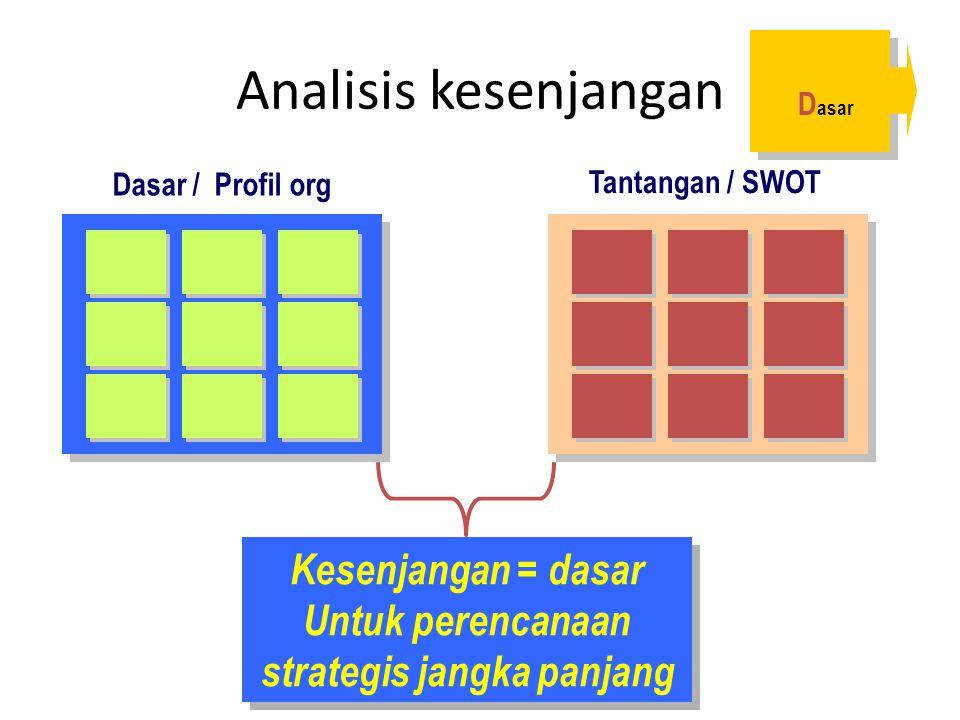 Analisis kesenjangan Dasar / Profil org Tantangan / SWOT Kesenjangan = dasar Untuk perencanaan strategis jangka panjang D asar
