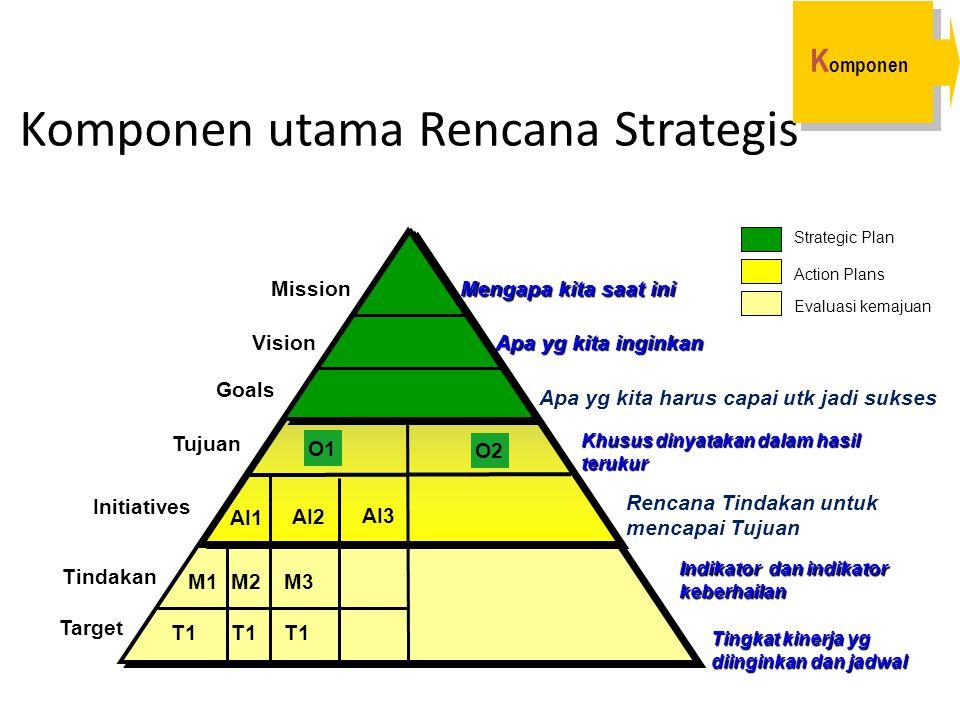 Komponen utama Rencana Strategis Mission Vision Goals Tujuan Tindakan Mengapa kita saat ini Apa yg kita inginkan Indikator dan indikator keberhailan T