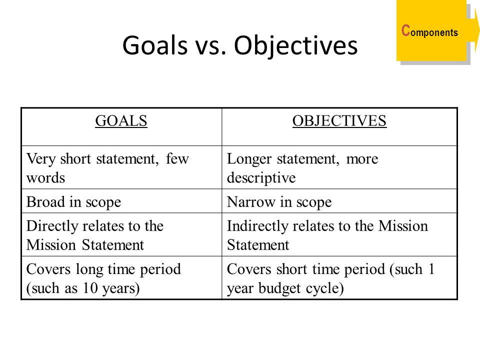 Goals vs. Objectives GOALSOBJECTIVES Very short statement, few words Longer statement, more descriptive Broad in scopeNarrow in scope Directly relates