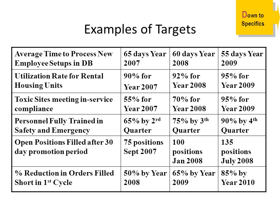 Examples of Targets Average Time to Process New Employee Setups in DB 65 days Year 2007 60 days Year 2008 55 days Year 2009 Utilization Rate for Renta