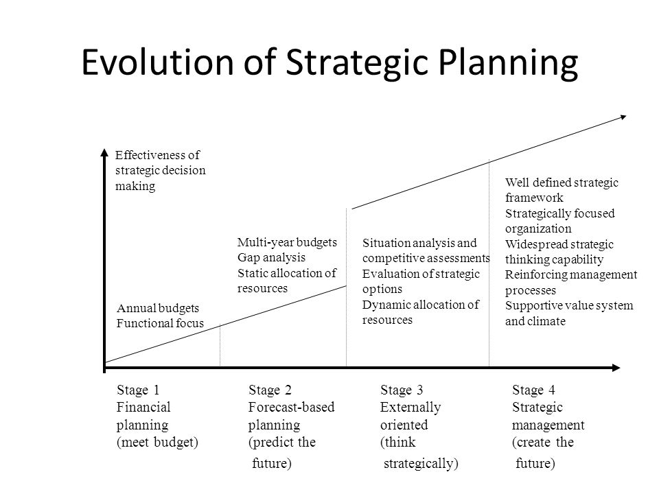 Strategic Framework for Strategic Planning External Environments EconomicPoliticalEcological TechnologicalSocialLegal Customers Suppliers Shareholders Employees Unions Government Public Stake Holder Pressure Groups Competitors Customers Suppliers Shareholders Employees Unions Public Media Financial Ins.