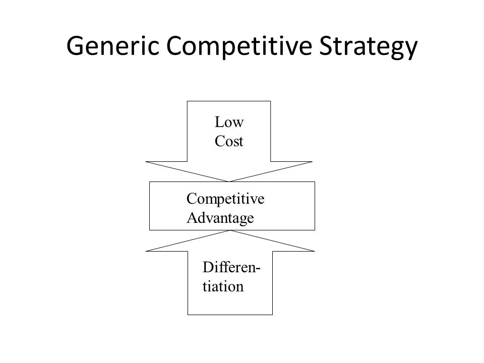 Generic Competitive Strategy Low Cost Differen- tiation Competitive Advantage