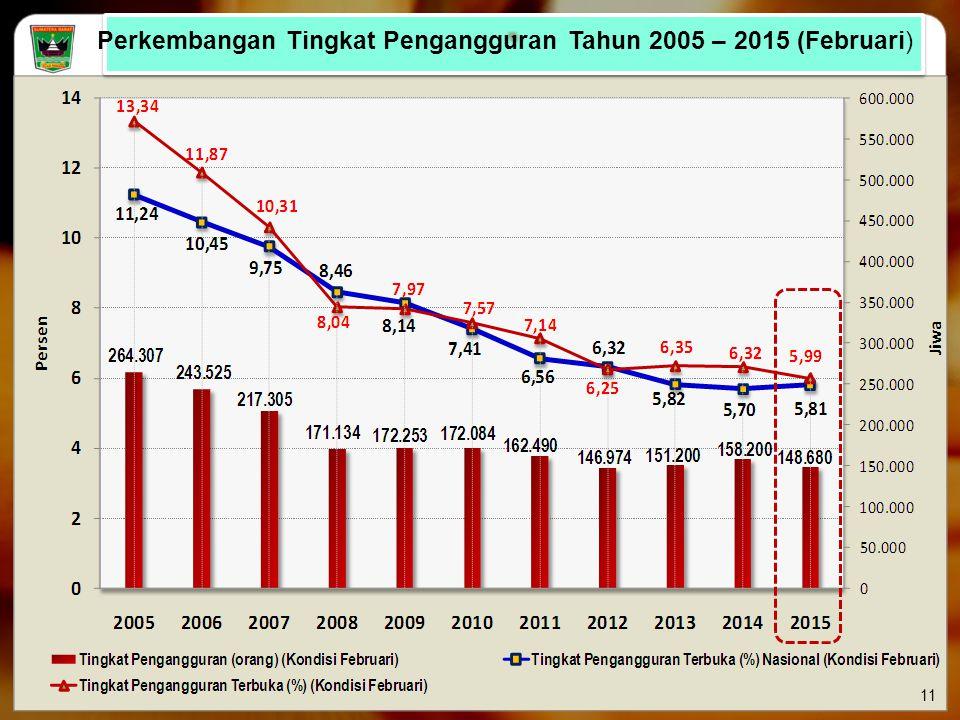 Perkembangan Tingkat Pengangguran Tahun 2005 – 2015 (Februari) 11