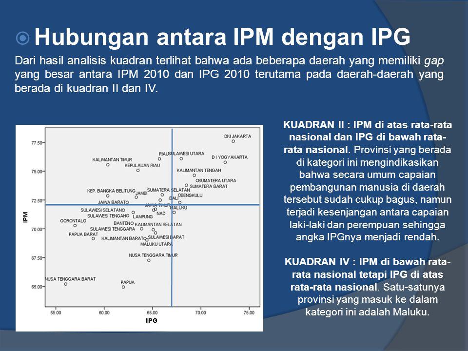  Hubungan antara IPM dengan IPG Dari hasil analisis kuadran terlihat bahwa ada beberapa daerah yang memiliki gap yang besar antara IPM 2010 dan IPG 2