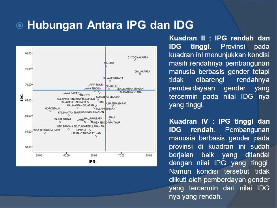 Hubungan Antara IPG dan IDG Kuadran II : IPG rendah dan IDG tinggi. Provinsi pada kuadran ini menunjukkan kondisi masih rendahnya pembangunan manusi