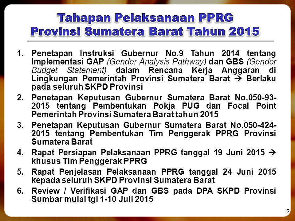 2 1.Penetapan Instruksi Gubernur No.9 Tahun 2014 tentang Implementasi GAP (Gender Analysis Pathway) dan GBS (Gender Budget Statement) dalam Rencana Ke
