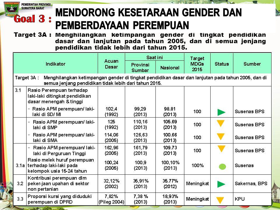 Target 3A: Menghilangkan ketimpangan gender di tingkat pendidikan dasar dan lanjutan pada tahun 2005, dan di semua jenjang pendidikan tidak lebih dari