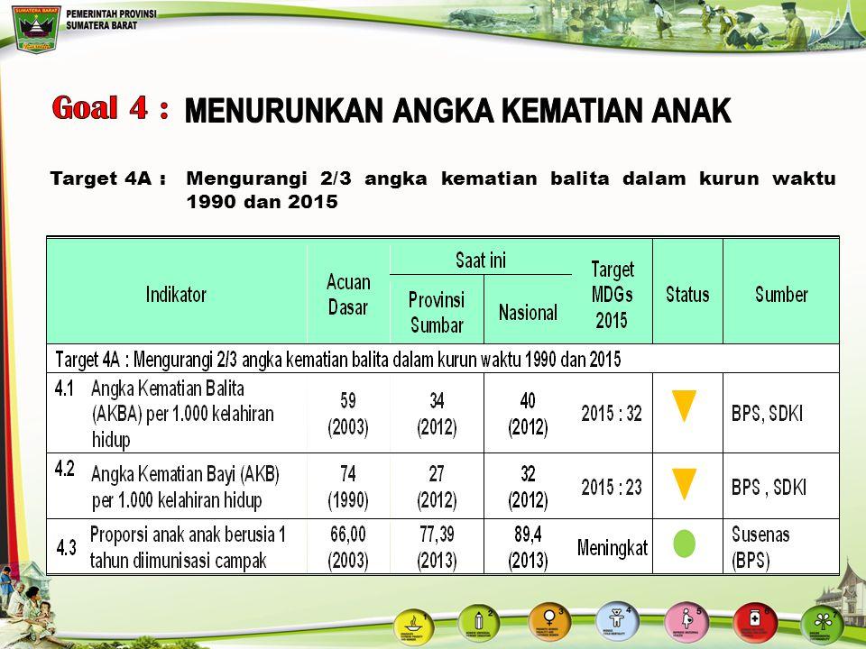 Target 4A:Mengurangi 2/3 angka kematian balita dalam kurun waktu 1990 dan 2015