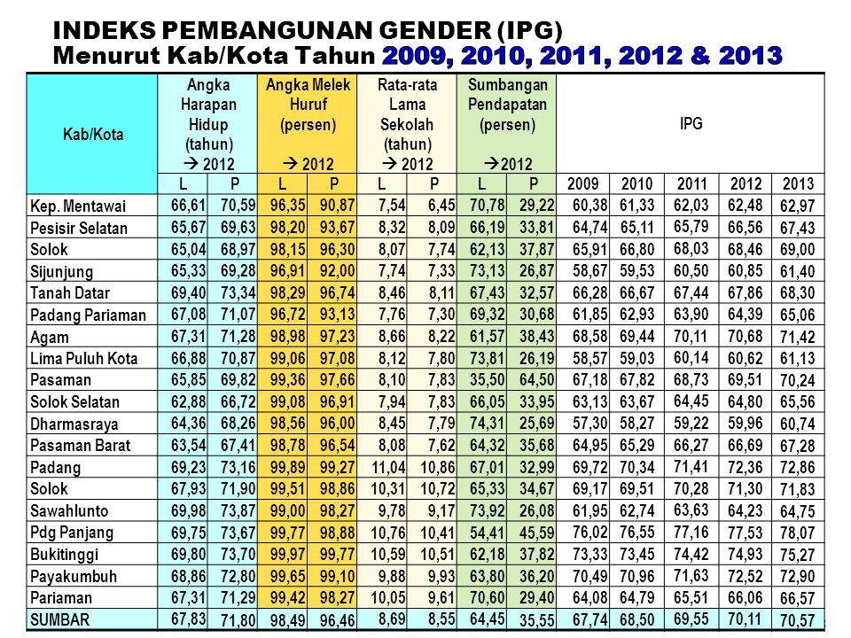 38 Kab/Kota Angka Harapan Hidup (tahun)  2012 Angka Melek Huruf (persen)  2012 Rata-rata Lama Sekolah (tahun)  2012 Sumbangan Pendapatan (persen) 