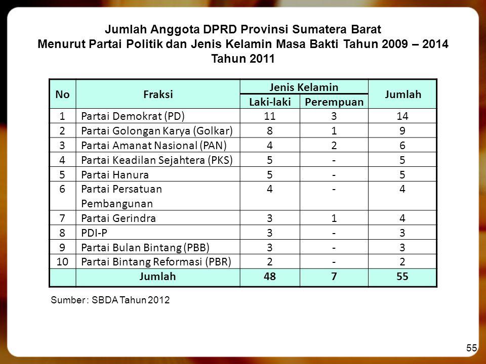 55 Jumlah Anggota DPRD Provinsi Sumatera Barat Menurut Partai Politik dan Jenis Kelamin Masa Bakti Tahun 2009 – 2014 Tahun 2011 Sumber : SBDA Tahun 20