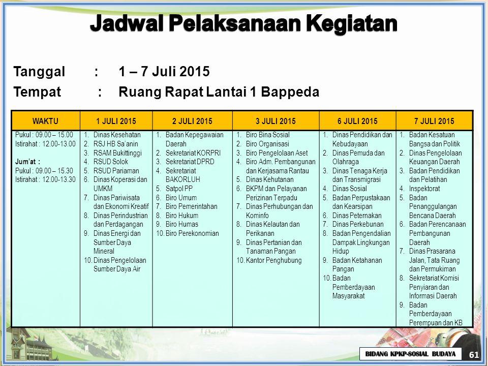 61 WAKTU1 JULI 20152 JULI 20153 JULI 20156 JULI 20157 JULI 2015 Pukul : 09.00 – 15.00 Istirahat : 12.00-13.00 Jum'at : Pukul : 09.00 – 15.30 Istirahat