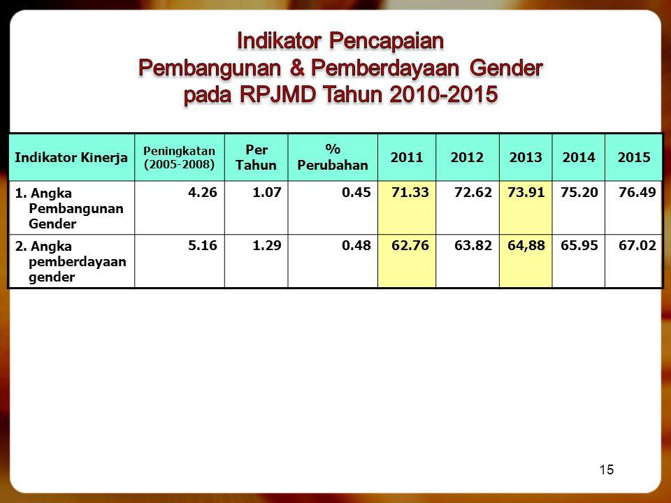 Indikator Kinerja Peningkatan (2005-2008) Per Tahun % Perubahan 20112012201320142015 1. Angka Pembangunan Gender 4.261.070.4571.3372.6273.9175.2076.49