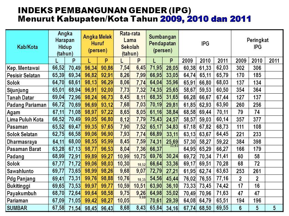18 Kab/Kota Angka Harapan Hidup (tahun) Angka Melek Huruf (persen) Rata-rata Lama Sekolah (tahun) Sumbangan Pendapatan (persen) IPG Peringkat IPG L PL
