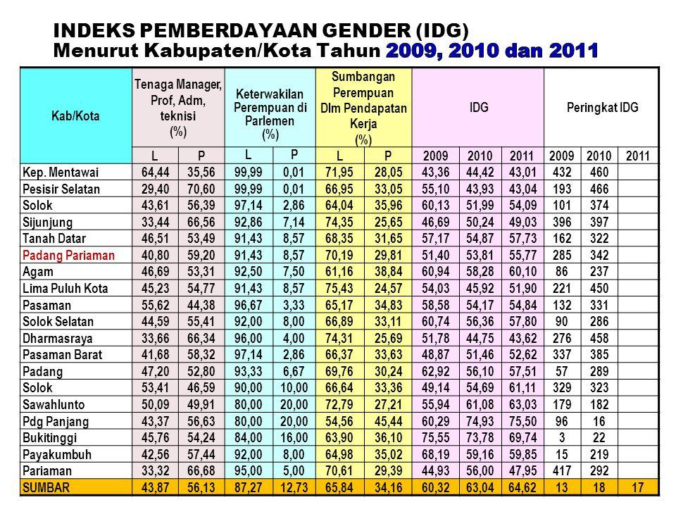 20 Kab/Kota Tenaga Manager, Prof, Adm, teknisi (%) Keterwakilan Perempuan di Parlemen (%) Sumbangan Perempuan Dlm Pendapatan Kerja (%) IDG Peringkat I
