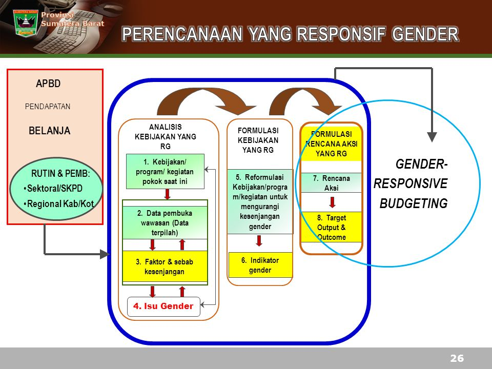 1. Kebijakan/ program/ kegiatan pokok saat ini 2. Data pembuka wawasan (Data terpilah) 4. Isu Gender 3. Faktor & sebab kesenjangan ANALISIS KEBIJAKAN