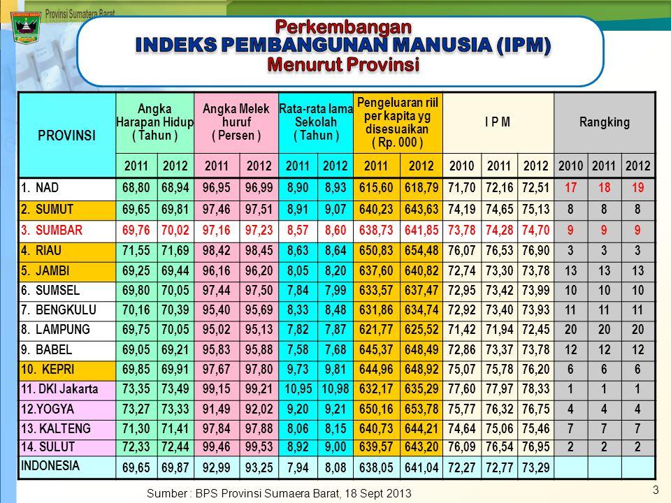 34 Jumlah Anggota DPRD Provinsi Sumatera Barat Menurut Partai Politik dan Jenis Kelamin Masa Bakti Tahun 2009 – 2014 Tahun 2011 Sumber : SBDA Tahun 2012 NoFraksi Jenis Kelamin Jumlah Laki-lakiPerempuan 1Partai Demokrat (PD)11314 2Partai Golongan Karya (Golkar)819 3Partai Amanat Nasional (PAN)426 4Partai Keadilan Sejahtera (PKS)5-5 5Partai Hanura5-5 6Partai Persatuan Pembangunan 4-4 7Partai Gerindra314 8PDI-P3-3 9Partai Bulan Bintang (PBB)3-3 10Partai Bintang Reformasi (PBR)2-2 Jumlah48755