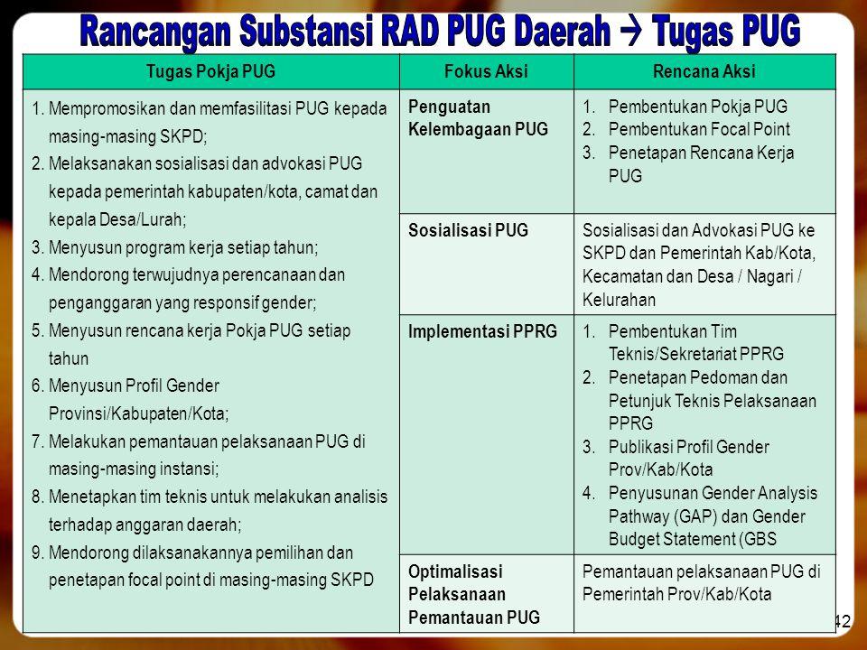 42 Tugas Pokja PUGFokus AksiRencana Aksi 1.Mempromosikan dan memfasilitasi PUG kepada masing-masing SKPD; 2.Melaksanakan sosialisasi dan advokasi PUG