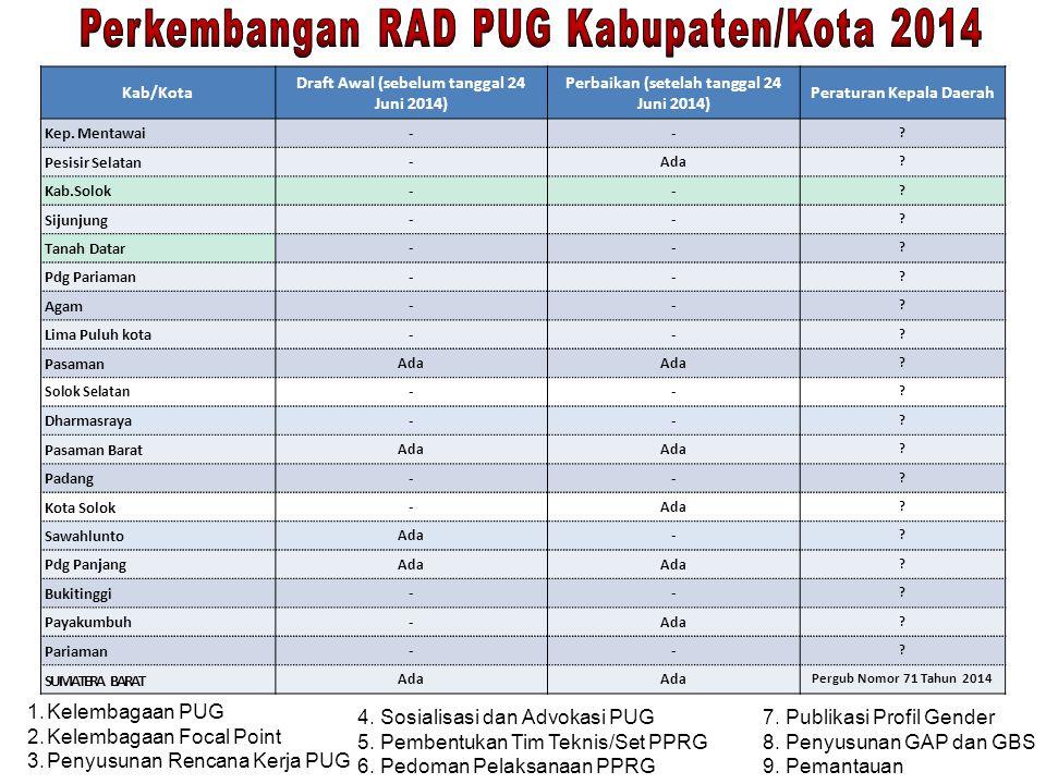 Kab/Kota Draft Awal (sebelum tanggal 24 Juni 2014) Perbaikan (setelah tanggal 24 Juni 2014) Peraturan Kepala Daerah Kep. Mentawai -- ? Pesisir Selatan