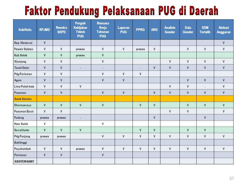 57 Kab/KotaRPJMD Renstra SKPD Pergub Kebijakan Teknis PUG Rencana Kerja Tahunan PUG Laporan PUG PPRGARG Analisis Gender Data Gender SDM Terlatih Aloka