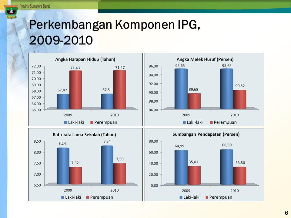  Hubungan antara IPM dengan IPG Dari hasil analisis kuadran terlihat bahwa ada beberapa daerah yang memiliki gap yang besar antara IPM 2010 dan IPG 2010 terutama pada daerah-daerah yang berada di kuadran II dan IV.