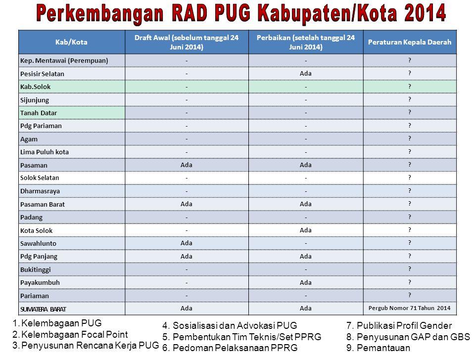 Kab/Kota Draft Awal (sebelum tanggal 24 Juni 2014) Perbaikan (setelah tanggal 24 Juni 2014) Peraturan Kepala Daerah Kep. Mentawai (Perempuan) -- ? Pes