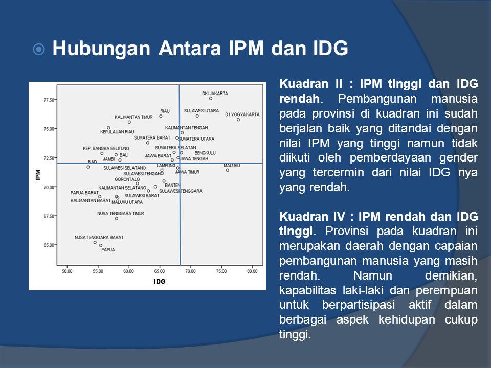  Hubungan Antara IPM dan IDG Kuadran II : IPM tinggi dan IDG rendah. Pembangunan manusia pada provinsi di kuadran ini sudah berjalan baik yang ditand