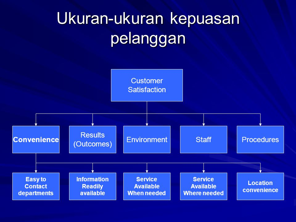 Ukuran-ukuran kepuasan pelanggan Customer Satisfaction Convenience Results (Outcomes) EnvironmentStaffProcedures Easy to Contact departments Informati