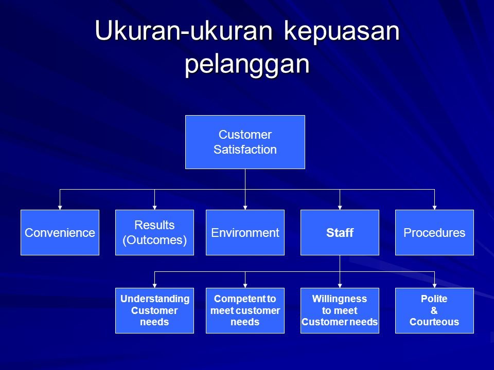 Ukuran-ukuran kepuasan pelanggan Customer Satisfaction Convenience Results (Outcomes) EnvironmentStaffProcedures Understanding Customer needs Competen
