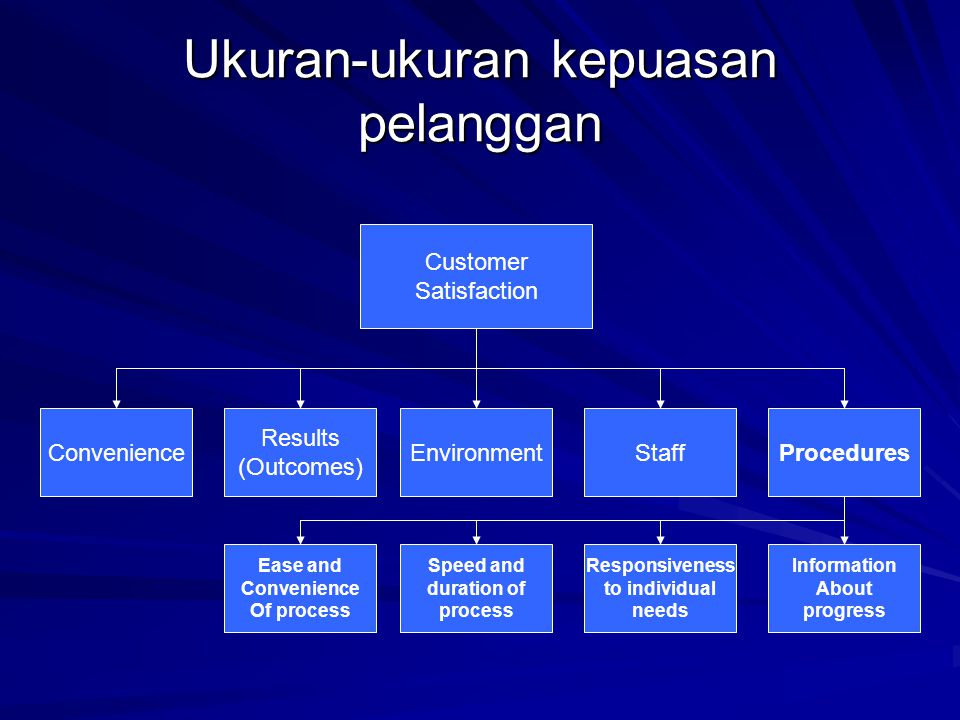 Ukuran-ukuran kepuasan pelanggan Customer Satisfaction Convenience Results (Outcomes) EnvironmentStaffProcedures Ease and Convenience Of process Speed
