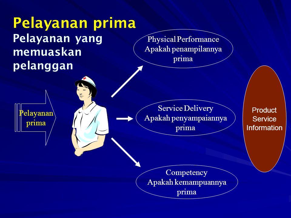 Pelayanan prima Physical Performance Apakah penampilannya prima Service Delivery Apakah penyampaiannya prima Competency Apakah kemampuannya prima Pelayanan prima Pelayanan yang memuaskan pelanggan Product Service Information