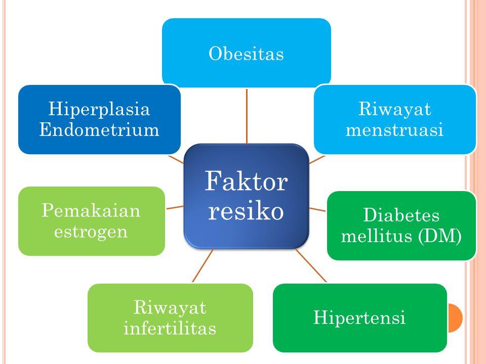 Faktor resiko Obesitas Riwayat menstruasi Diabetes mellitus (DM) Hipertensi Riwayat infertilitas Pemakaian estrogen Hiperplasia Endometrium