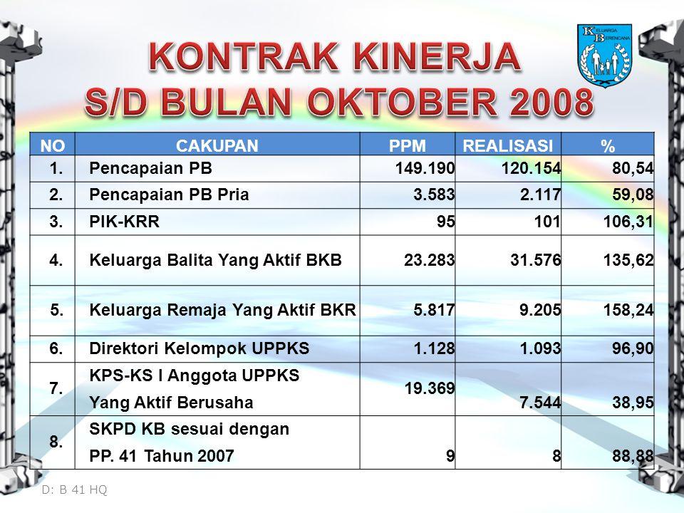 NOCAKUPANPPMREALISASI% 1.Pencapaian PB149.190120.15480,54 2.
