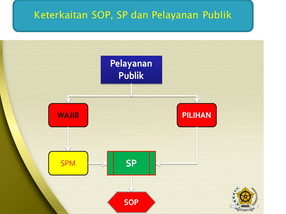 Keterkaitan SOP, SP dan Pelayanan Publik