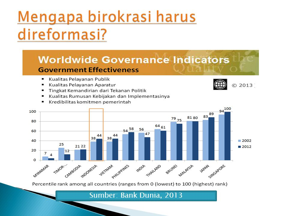 Ranking Indonesia dalam Indeks Daya Saing Global (dari 144 Negara) Sumber : World Economic Forum, 2014 TahunRanking 201044 201154 201250 201338