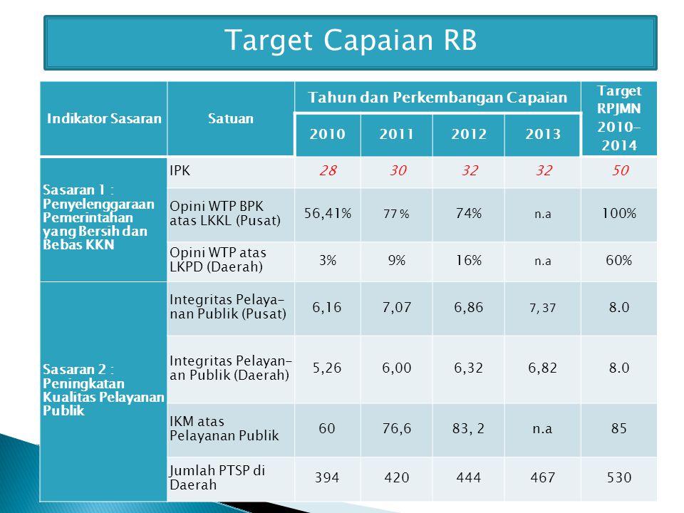 Indikator SasaranSatuan Tahun dan Perkembangan Capaian Target RPJMN 2010- 2014 2010201120122013 Sasaran 1 : Penyelenggaraan Pemerintahan yang Bersih dan Bebas KKN IPK283032 50 Opini WTP BPK atas LKKL (Pusat) 56,41% 77 % 74% n.a 100% Opini WTP atas LKPD (Daerah) 3%3%9%9%16% n.a 60% Sasaran 2 : Peningkatan Kualitas Pelayanan Publik Integritas Pelaya- nan Publik (Pusat) 6,167,076,86 7, 37 8.0 Integritas Pelayan- an Publik (Daerah) 5,266,006,326,828.0 IKM atas Pelayanan Publik 6076,683, 2n.a85 Jumlah PTSP di Daerah 394420444467530 Target Capaian RB