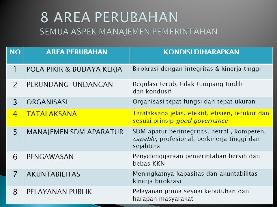NOAREA PERUBAHANKONDISI DIHARAPKAN 1 POLA PIKIR & BUDAYA KERJA Birokrasi dengan integritas & kinerja tinggi 2 PERUNDANG-UNDANGAN Regulasi tertib, tidak tumpang tindih dan kondusif 3 ORGANISASI Organisasi tepat fungsi dan tepat ukuran 4 TATALAKSANA Tatalaksana jelas, efektif, efisien, terukur dan sesuai prinsip good governance 5 MANAJEMEN SDM APARATUR SDM apatur berintegritas, netral, kompeten, capable, profesional, berkinerja tinggi dan sejahtera 6 PENGAWASAN Penyelenggaraan pemerintahan bersih dan bebas KKN 7 AKUNTABILITAS Meningkatnya kapasitas dan akuntabilitas kinerja birokrasi 8 PELAYANAN PUBLIK Pelayanan prima sesuai kebutuhan dan harapan masyarakat