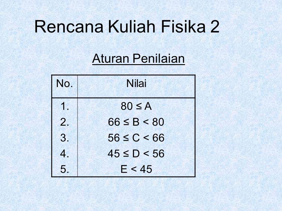 Rencana Kuliah Fisika 2 Aturan Penilaian No.Nilai 1.