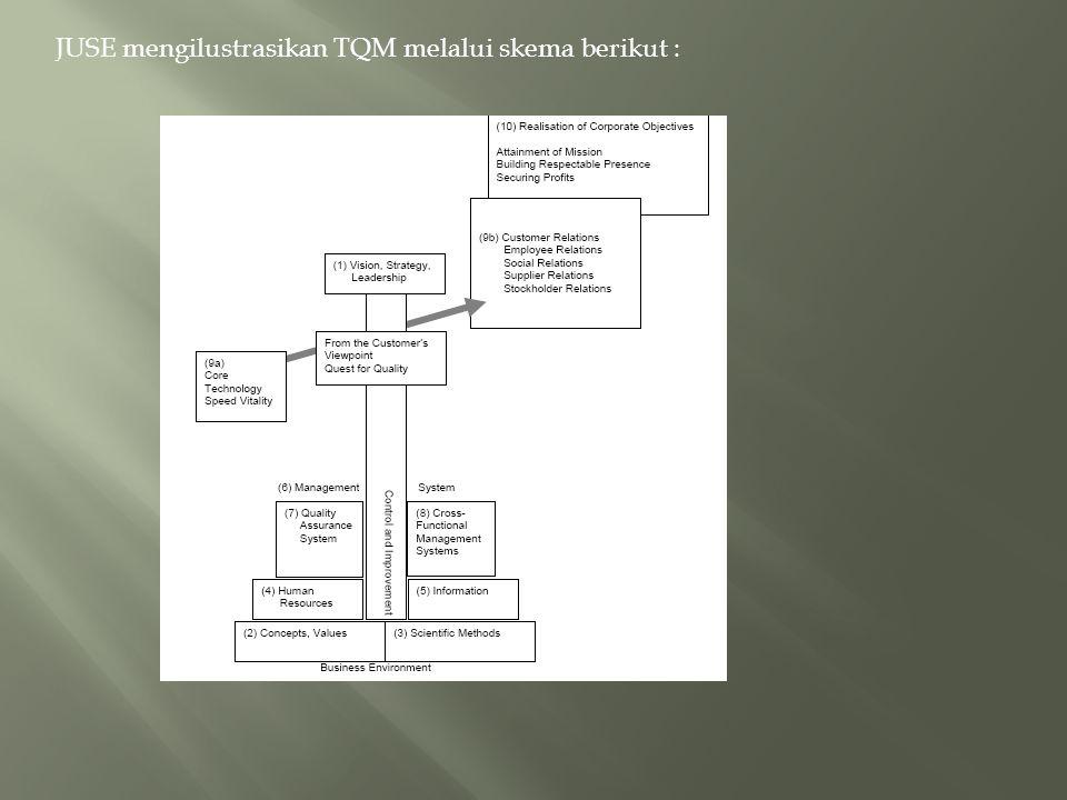 JUSE mengilustrasikan TQM melalui skema berikut :