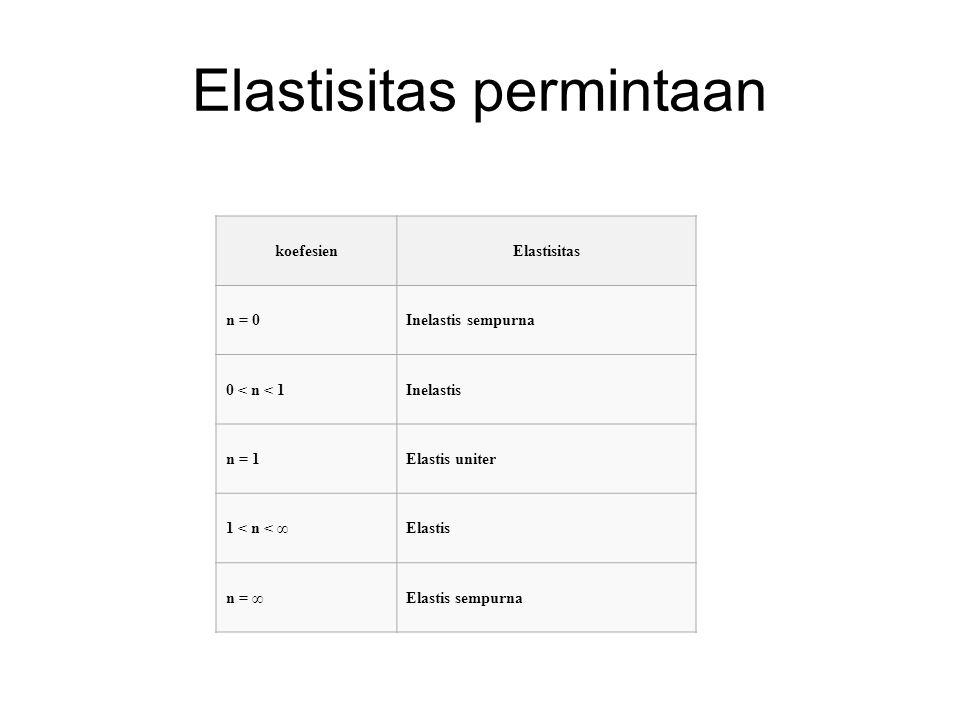 Elastisitas permintaan koefesienElastisitas n = 0Inelastis sempurna 0 < n < 1Inelastis n = 1Elastis uniter 1 < n < ∞Elastis n = ∞Elastis sempurna