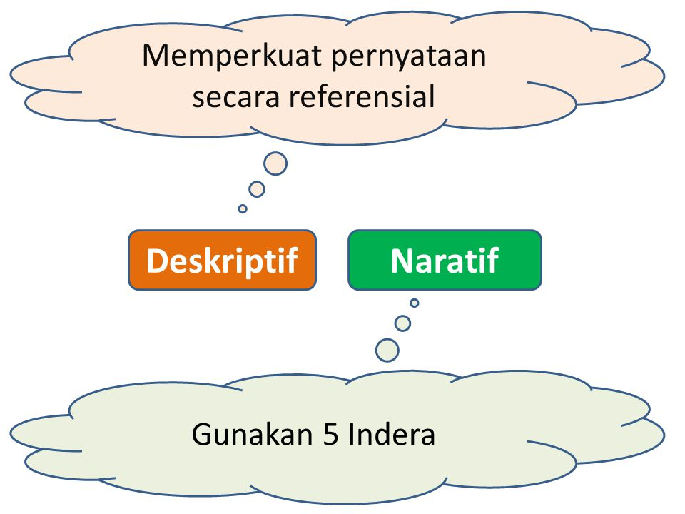 DeskriptifNaratif Memperkuat pernyataan secara referensial Gunakan 5 Indera