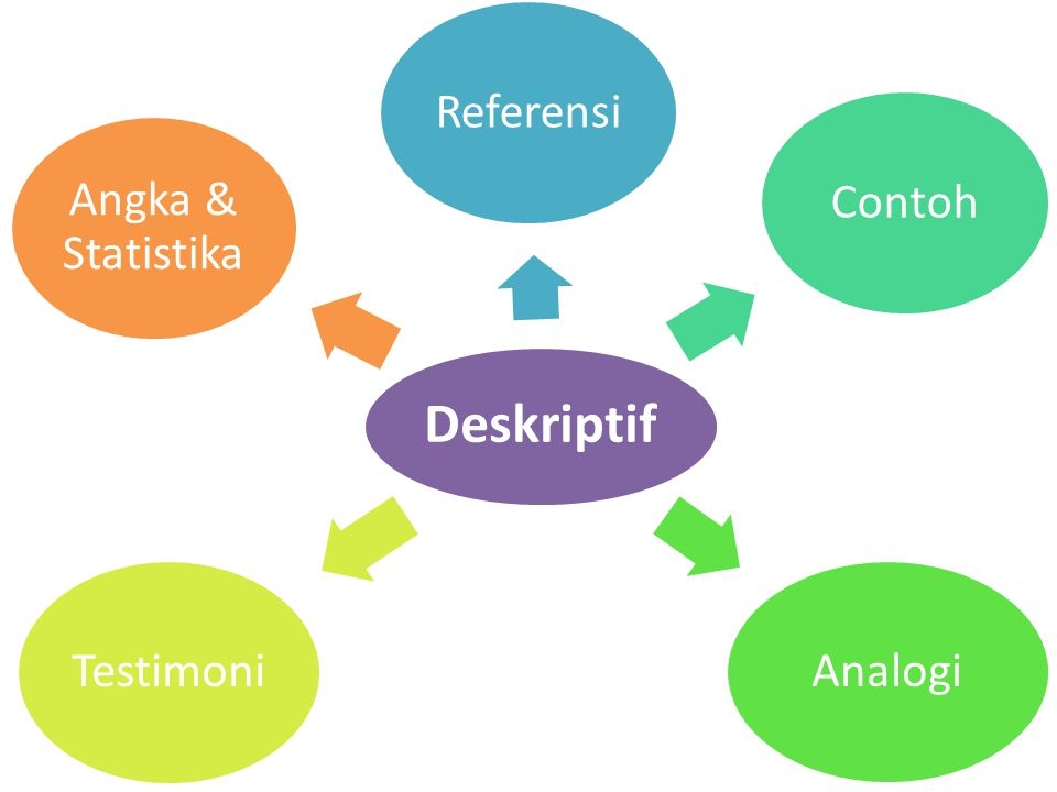 Deskriptif ReferensiContohAnalogiTestimoni Angka & Statistika