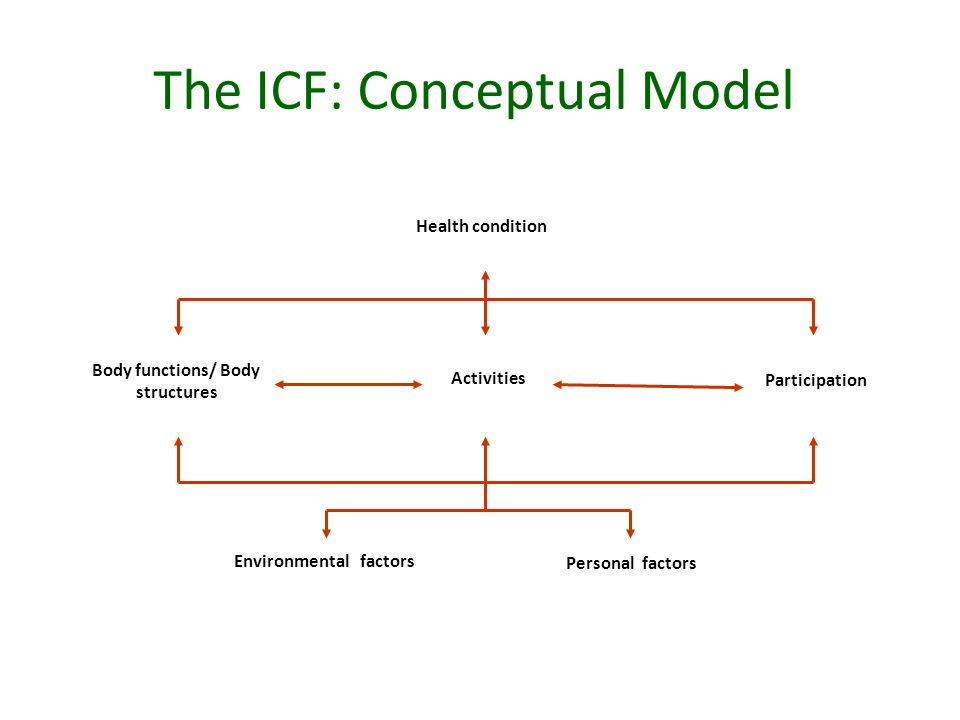 Health condition Environmental factors Personal factors Body functions/ Body structures Activities Participation The ICF: Conceptual Model