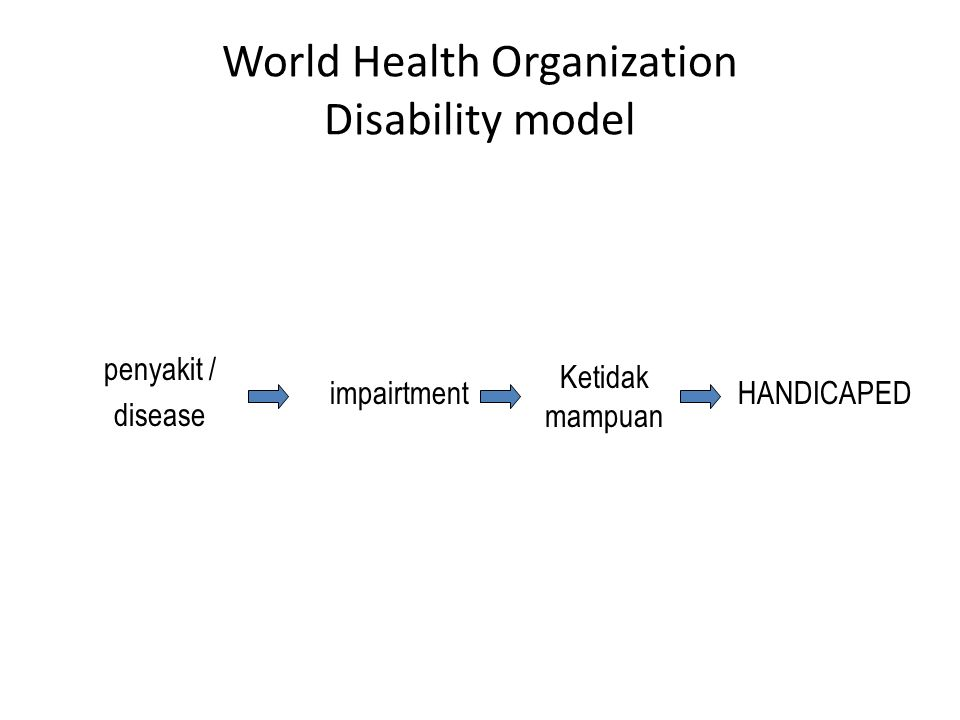 World Health Organization Disability model penyakit / disease impairtment Ketidak mampuan HANDICAPED