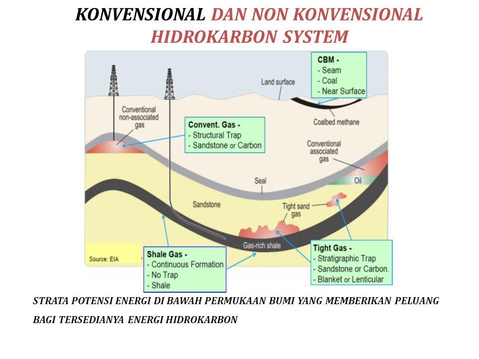 KONVENSIONAL DAN NON KONVENSIONAL HIDROKARBON SYSTEM STRATA POTENSI ENERGI DI BAWAH PERMUKAAN BUMI YANG MEMBERIKAN PELUANG BAGI TERSEDIANYA ENERGI HID